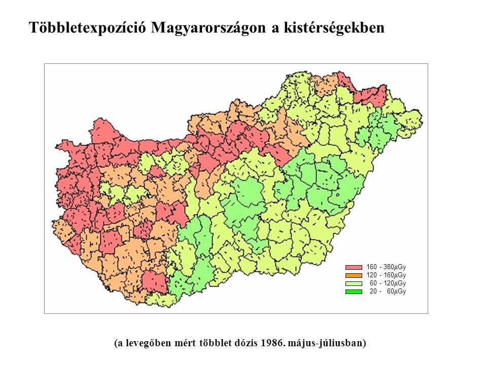 Többletexpozíció Magyarországon a kistérségekben 160 - 380  Gy 120 - 160  Gy 60 - 120  Gy 20 - 60  Gy (a levegőben mért többlet dózis 1986.