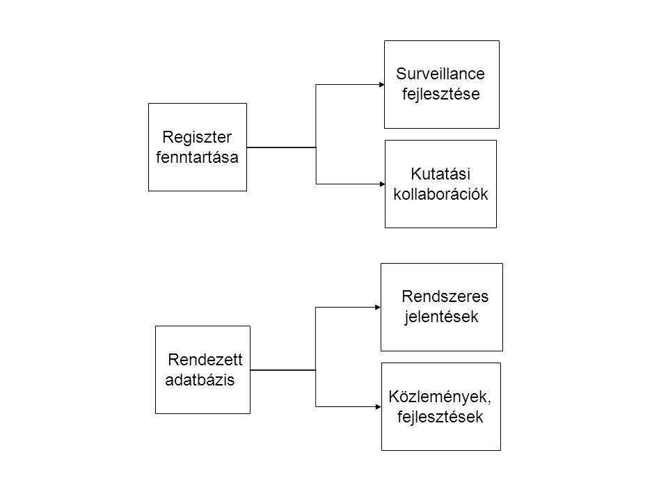 Surveillance fejlesztése Kutatási kollaborációk Regiszter fenntartása Rendszeres jelentések Közlemények, fejlesztések Rendezett adatbázis