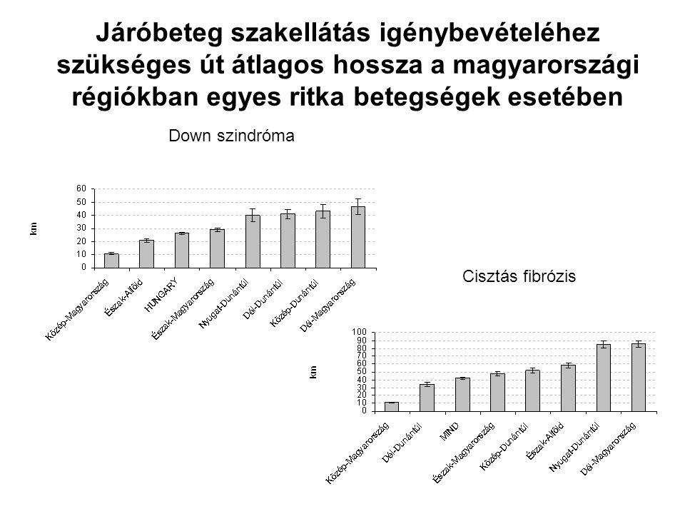 Járóbeteg szakellátás igénybevételéhez szükséges út átlagos hossza a magyarországi régiókban egyes ritka betegségek esetében Down szindróma Cisztás fibrózis