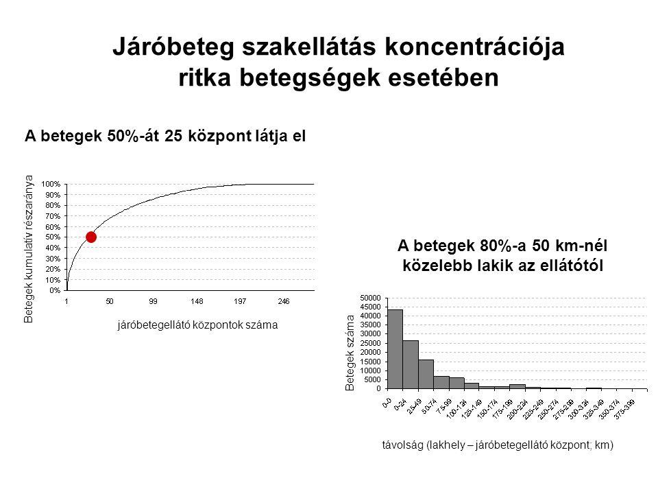 Járóbeteg szakellátás koncentrációja ritka betegségek esetében távolság (lakhely – járóbetegellátó központ; km) Betegek száma járóbetegellátó központok száma Betegek kumulatív részaránya A betegek 50%-át 25 központ látja el A betegek 80%-a 50 km-nél közelebb lakik az ellátótól