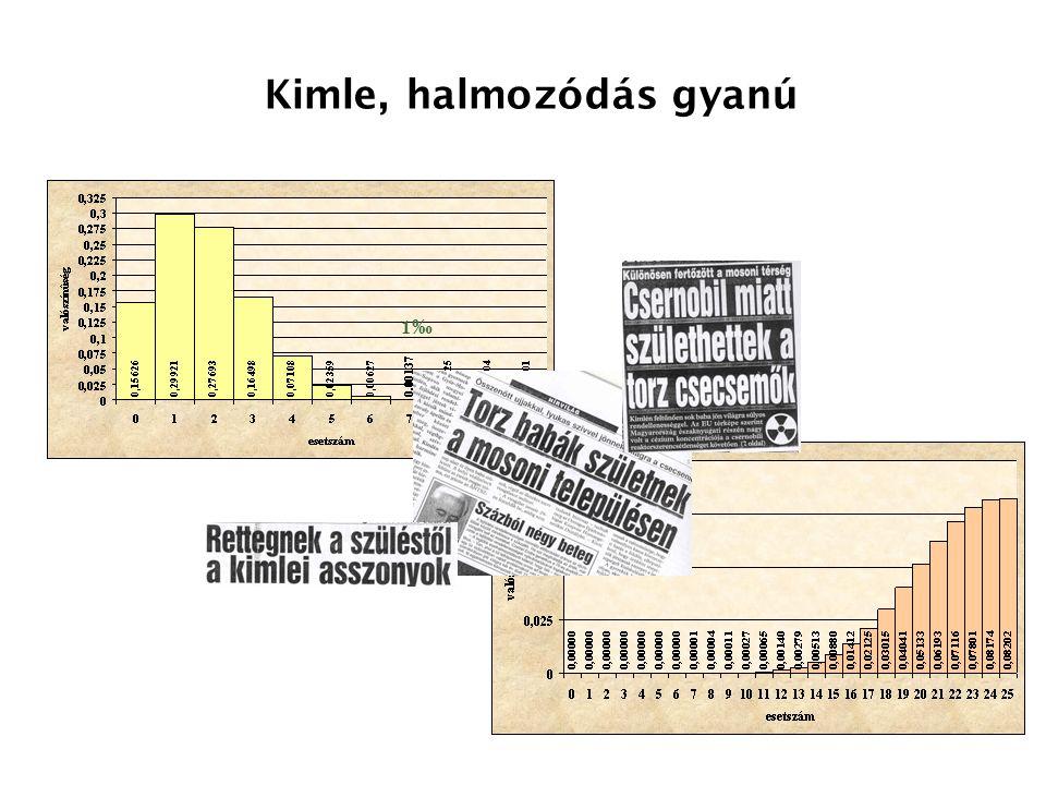 Kimle, halmozódás gyanú 1‰1‰
