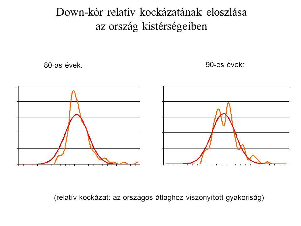 Down-kóros élveszületés relatív kockázatának eloszlása az ország kistérségeiben 80-as évek: 90-es évek: (relatív kockázat: az országos átlaghoz viszonyított gyakoriság)