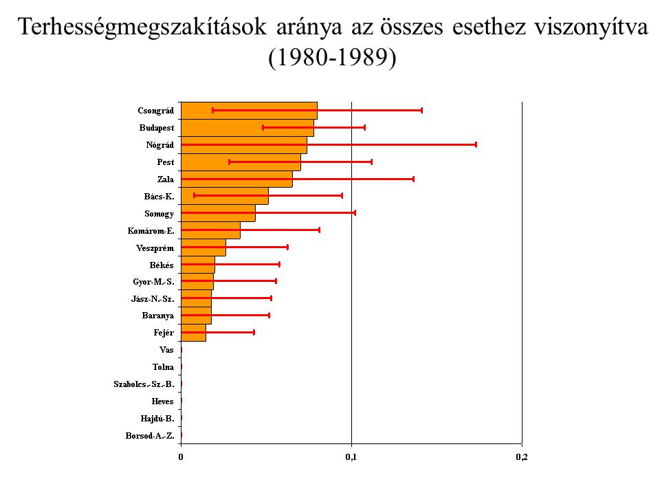 Ivóvíz arzén tartalma 1980-2002 193 település 462 multiplex fejlődési rendellenességek