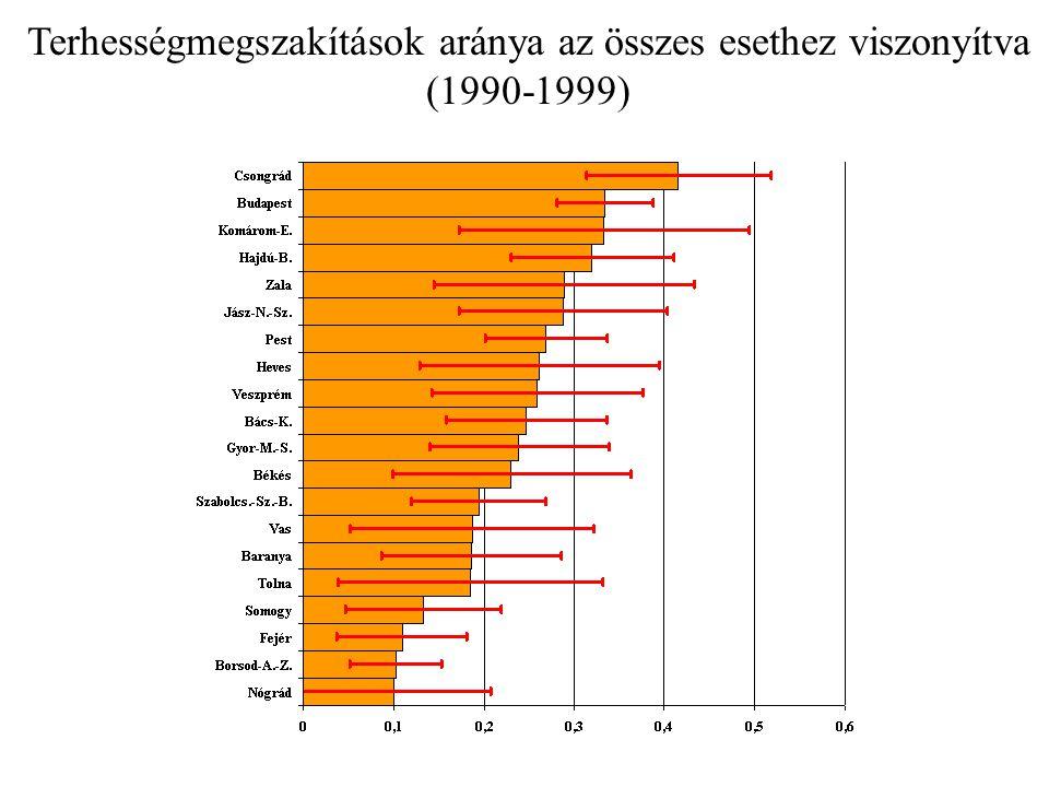 Terhességmegszakítások aránya az összes esethez viszonyítva (1990-1999)