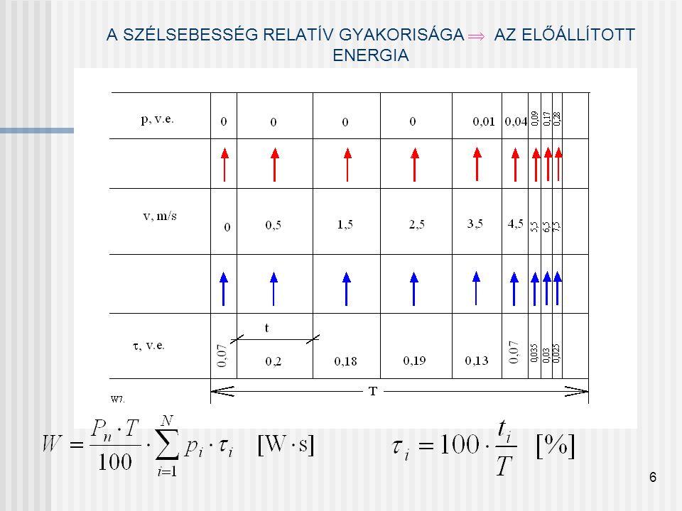 A SZÉLSEBESSÉG RELATÍV GYAKORISÁGA  AZ ELŐÁLLÍTOTT ENERGIA 6