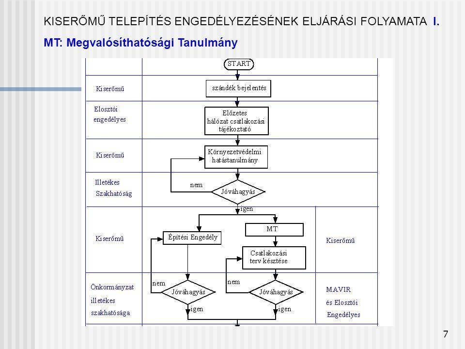 7 KISERŐMŰ TELEPÍTÉS ENGEDÉLYEZÉSÉNEK ELJÁRÁSI FOLYAMATA I. MT: Megvalósíthatósági Tanulmány