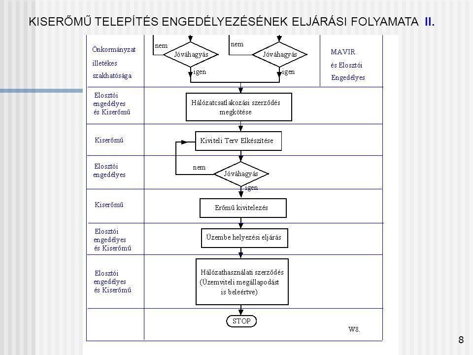 8 KISERŐMŰ TELEPÍTÉS ENGEDÉLYEZÉSÉNEK ELJÁRÁSI FOLYAMATA II.