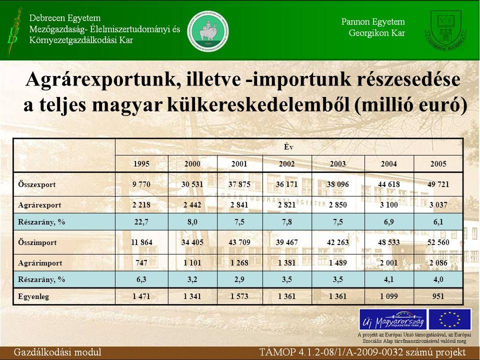 Agrárexportunk, illetve -importunk részesedése a teljes magyar külkereskedelemből (millió euró) Év 1995200020012002200320042005 Összexport9 77030 5313