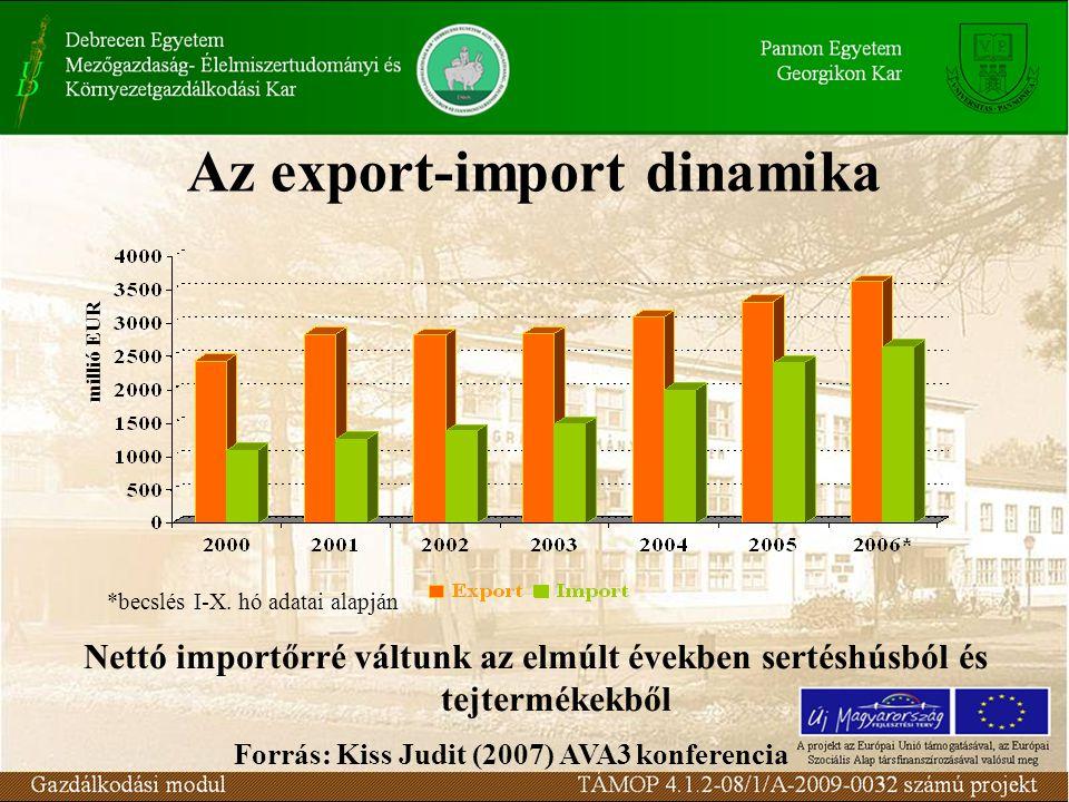 Az export-import dinamika Nettó importőrré váltunk az elmúlt években sertéshúsból és tejtermékekből millió EUR *becslés I-X. hó adatai alapján Forrás: