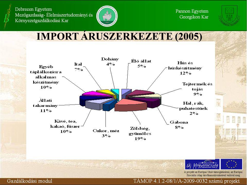 IMPORT ÁRUSZERKEZETE (2005)