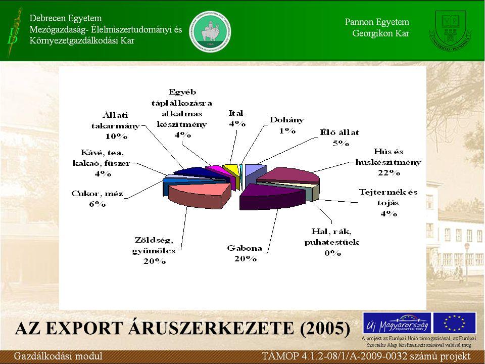 AZ EXPORT ÁRUSZERKEZETE (2005)