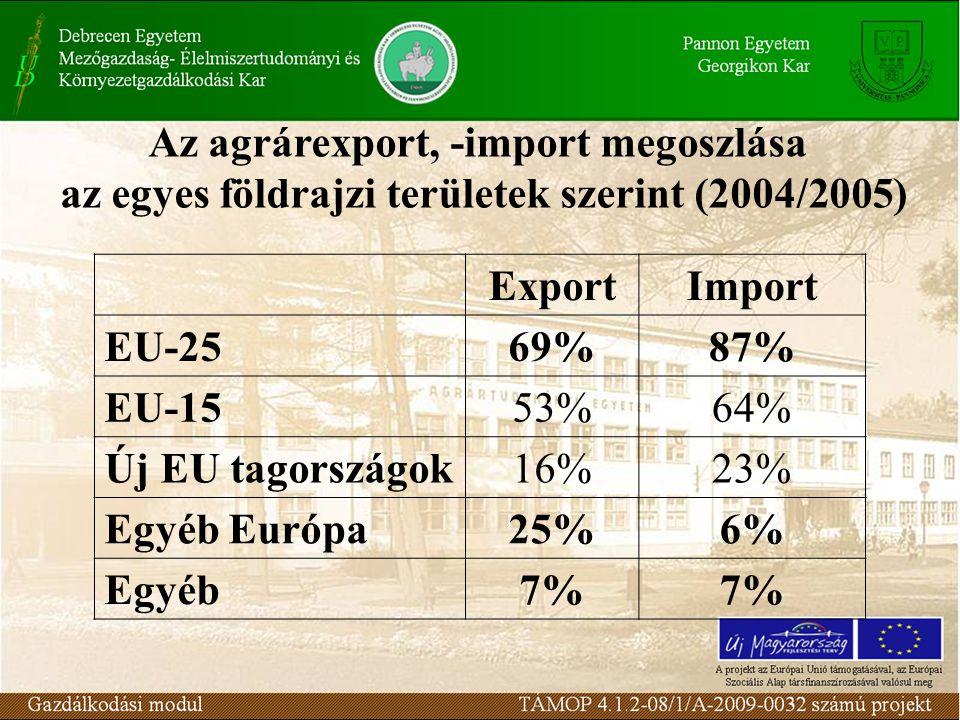 Az agrárexport, -import megoszlása az egyes földrajzi területek szerint (2004/2005) ExportImport EU-2569%87% EU-1553%64% Új EU tagországok16%23% Egyéb
