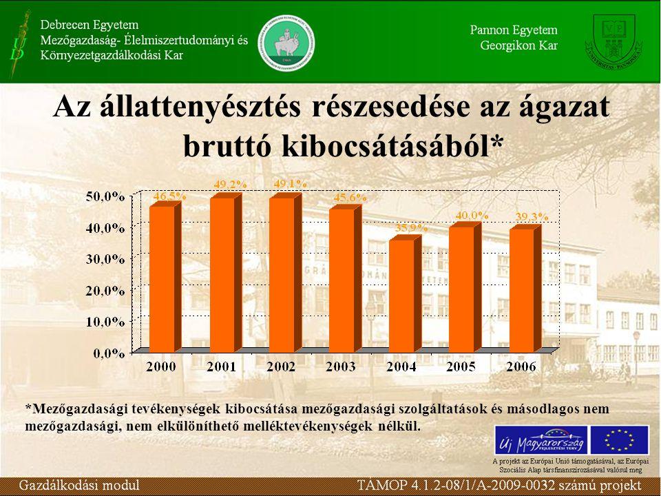 Az állattenyésztés részesedése az ágazat bruttó kibocsátásából* *Mezőgazdasági tevékenységek kibocsátása mezőgazdasági szolgáltatások és másodlagos nem mezőgazdasági, nem elkülöníthető melléktevékenységek nélkül.