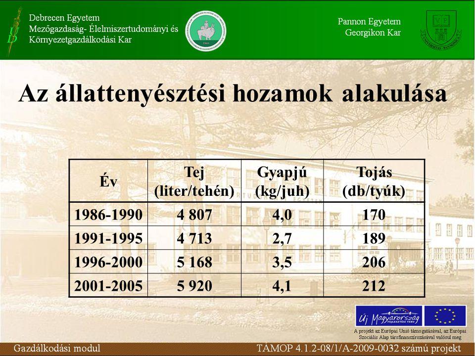 Az állattenyésztési hozamok alakulása Év Tej (liter/tehén) Gyapjú (kg/juh) Tojás (db/tyúk) 1986-19904 8074,0170 1991-19954 7132,7189 1996-20005 1683,5206 2001-20055 9204,1212