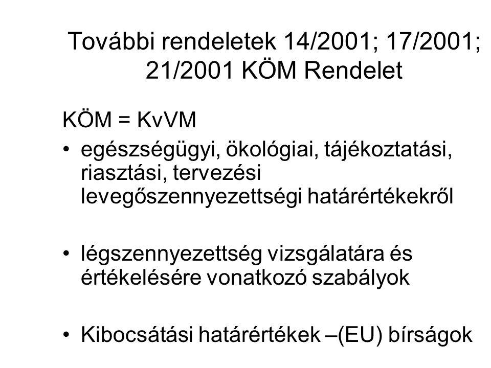 További rendeletek 14/2001; 17/2001; 21/2001 KÖM Rendelet KÖM = KvVM egészségügyi, ökológiai, tájékoztatási, riasztási, tervezési levegőszennyezettségi határértékekről légszennyezettség vizsgálatára és értékelésére vonatkozó szabályok Kibocsátási határértékek –(EU) bírságok
