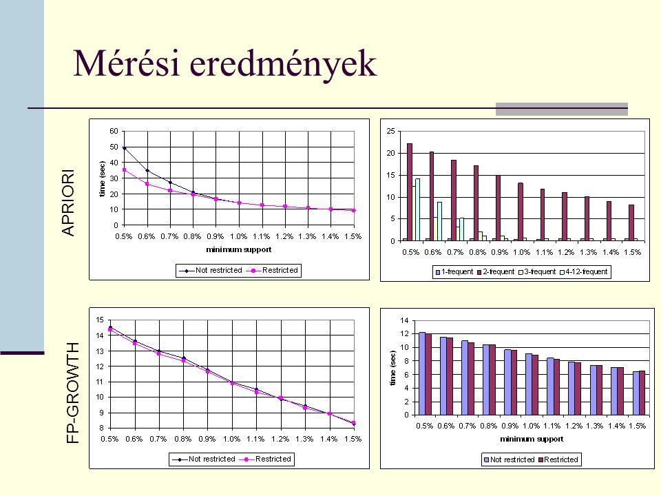 Mérési eredmények APRIORI FP-GROWTH