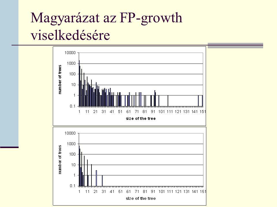 Magyarázat az FP-growth viselkedésére
