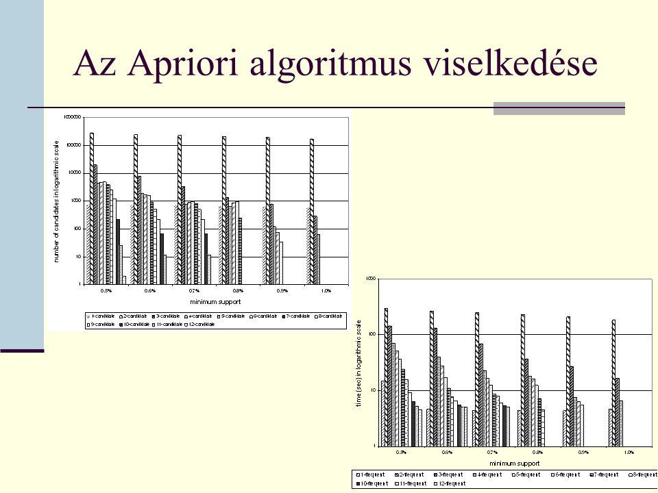 Az Apriori algoritmus viselkedése