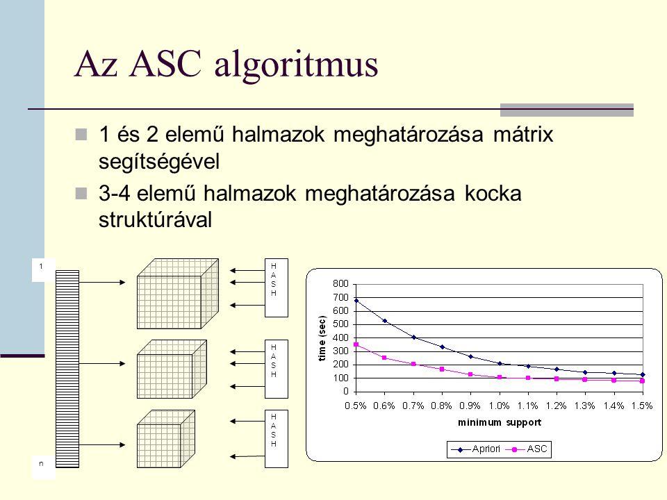 Az ASC algoritmus 1 és 2 elemű halmazok meghatározása mátrix segítségével 3-4 elemű halmazok meghatározása kocka struktúrával 1 n HASHHASH HASHHASH HASHHASH