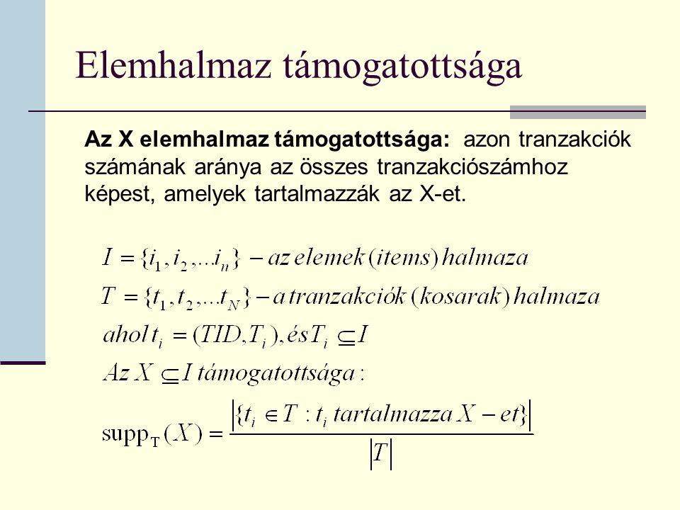 Elemhalmaz támogatottsága Az X elemhalmaz támogatottsága: azon tranzakciók számának aránya az összes tranzakciószámhoz képest, amelyek tartalmazzák az X-et.