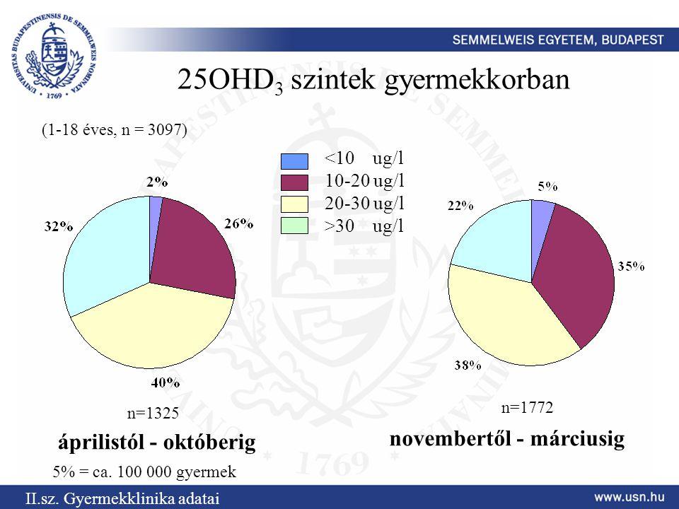 25OHD 3 szintek gyermekkorban áprilistól - októberig novembertől - márciusig n=1325 n=1772 30 ug/l (1-18 éves, n = 3097) II.sz. Gyermekklinika adatai