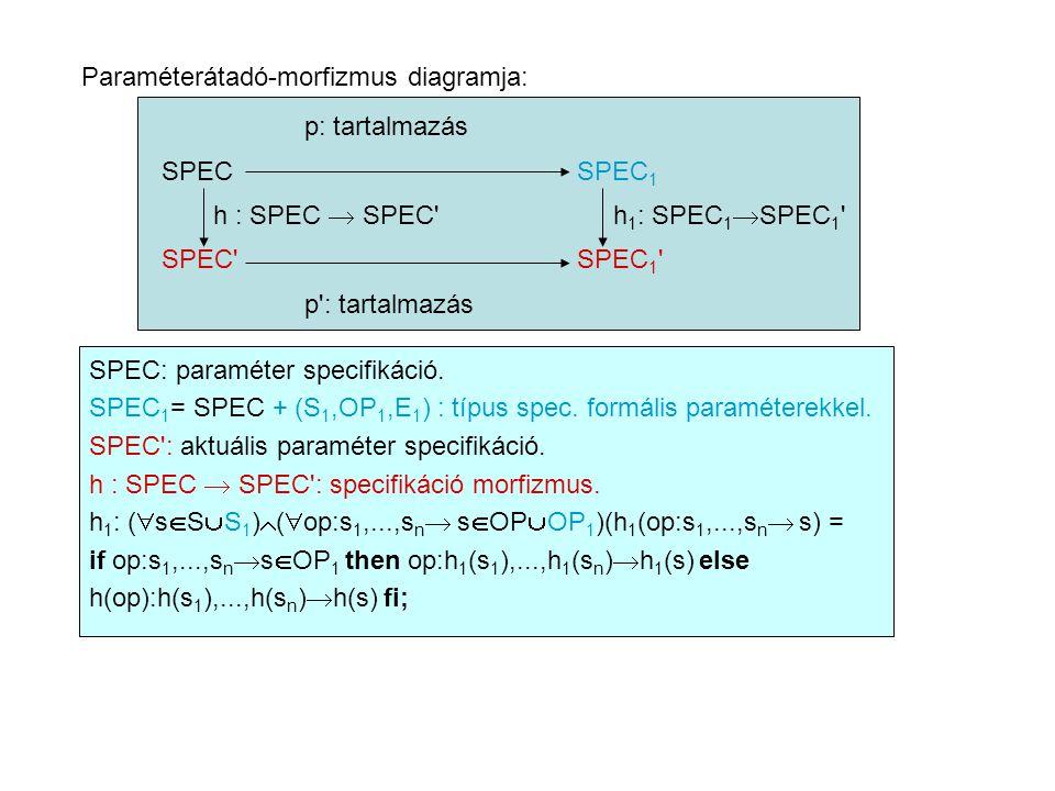 Paraméterátadó-morfizmus diagramja: p: tartalmazás SPEC SPEC 1 h : SPEC  SPEC h 1 : SPEC 1  SPEC 1 SPEC SPEC 1 p : tartalmazás SPEC: paraméter specifikáció.