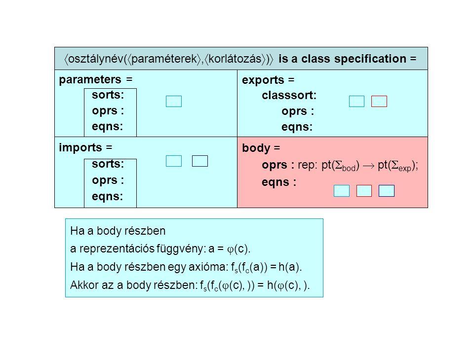  osztálynév(  paraméterek ,  korlátozás  )  is a class specification = parameters = sorts: oprs : eqns: exports = classsort: oprs : eqns: imports = sorts: oprs : eqns: body = oprs : rep: pt(  bod )  pt(  exp ); eqns : Ha a body részben a reprezentációs függvény: a =  (c).