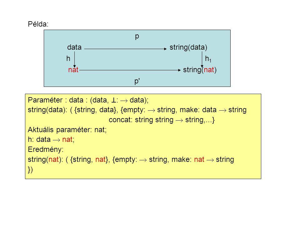 Példa: p data string(data) h h 1 nat string(nat) p Paraméter : data : (data,  :  data); string(data): ( {string, data}, {empty:  string, make: data  string concat: string string  string,...} Aktuális paraméter: nat; h: data  nat; Eredmény: string(nat): ( {string, nat}, {empty:  string, make: nat  string })