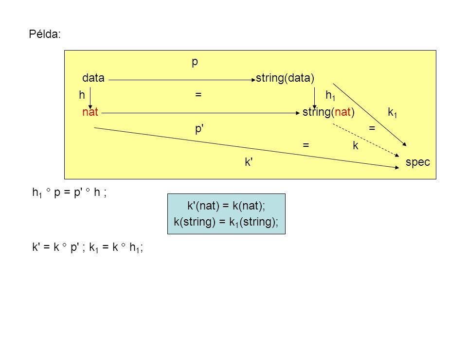 Példa: p datastring(data) h = h 1 natstring(nat) k 1 p = = k k spec h 1  p = p  h ; k (nat) = k(nat); k(string) = k 1 (string); k = k  p ; k 1 = k  h 1 ;