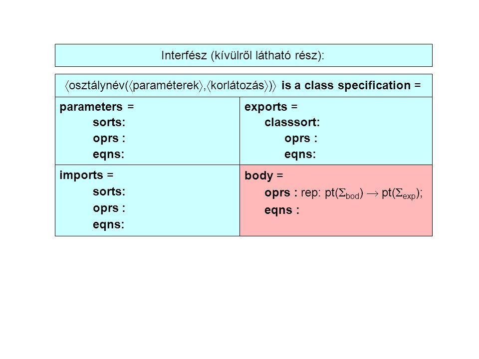  osztálynév(  paraméterek ,  korlátozás  )  is a class specification = parameters = sorts: oprs : eqns: exports = classsort: oprs : eqns: imports = sorts: oprs : eqns: body = oprs : rep: pt(  bod )  pt(  exp ); eqns : Interfész (kívülről látható rész):