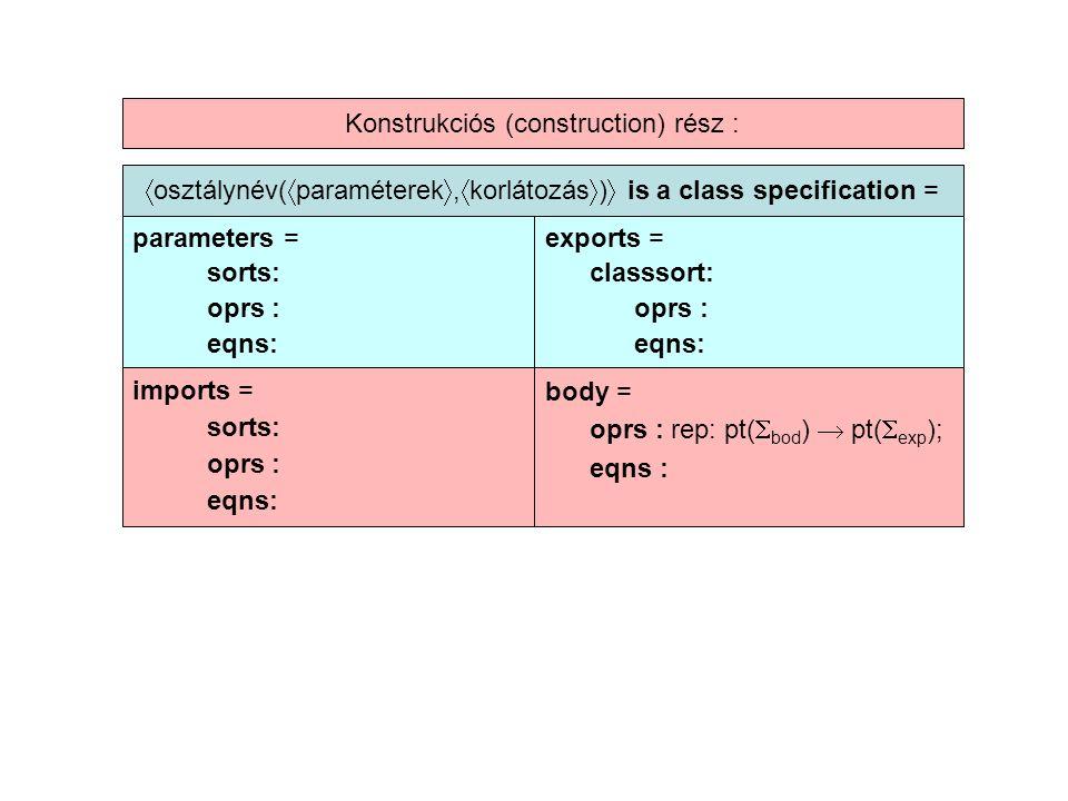  osztálynév(  paraméterek ,  korlátozás  )  is a class specification = parameters = sorts: oprs : eqns: exports = classsort: oprs : eqns: imports = sorts: oprs : eqns: body = oprs : rep: pt(  bod )  pt(  exp ); eqns : Konstrukciós (construction) rész :