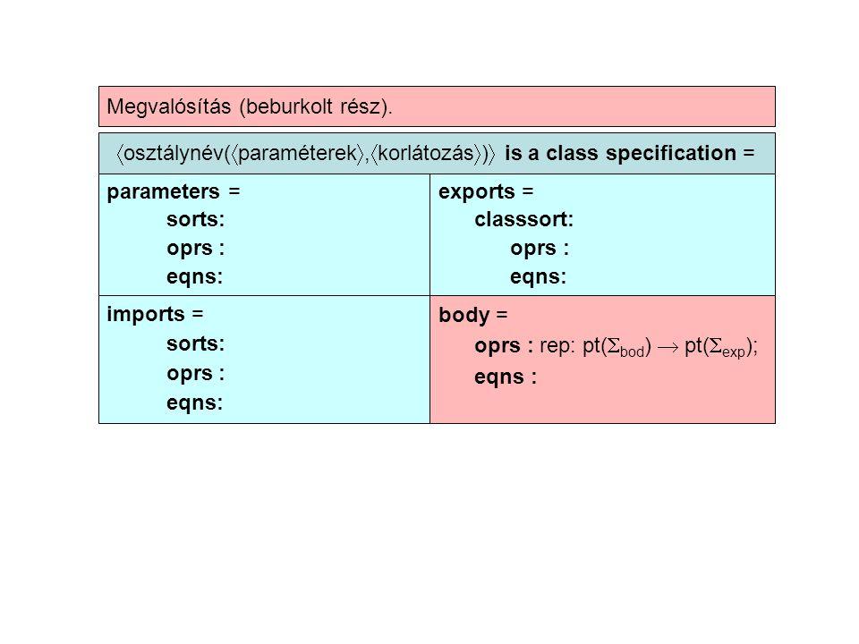  osztálynév(  paraméterek ,  korlátozás  )  is a class specification = parameters = sorts: oprs : eqns: exports = classsort: oprs : eqns: imports = sorts: oprs : eqns: body = oprs : rep: pt(  bod )  pt(  exp ); eqns : Megvalósítás (beburkolt rész).