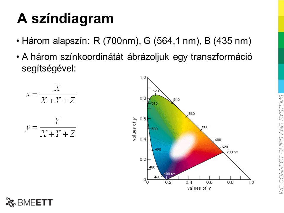 A színdiagram Három alapszín: R (700nm), G (564,1 nm), B (435 nm) A három színkoordinátát ábrázoljuk egy transzformáció segítségével: