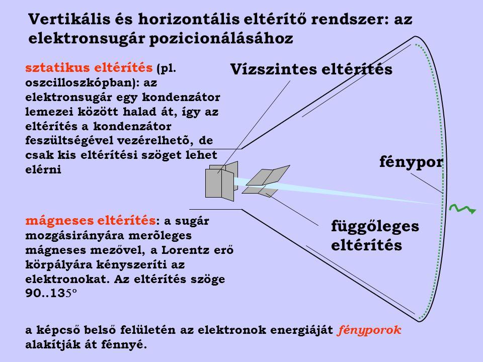 Vertikális és horizontális eltérítő rendszer: az elektronsugár pozicionálásához függőleges eltérítés fénypor Vízszintes eltérítés sztatikus eltérítés (pl.