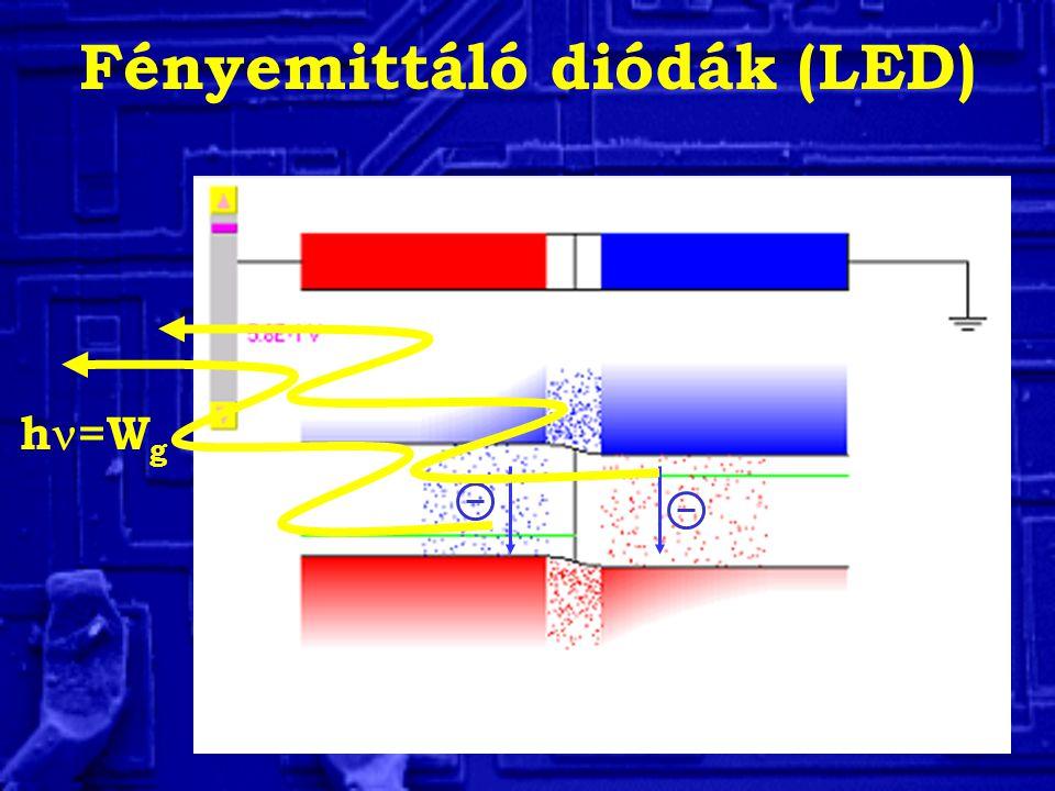 Fényemittáló diódák (LED) h =W g