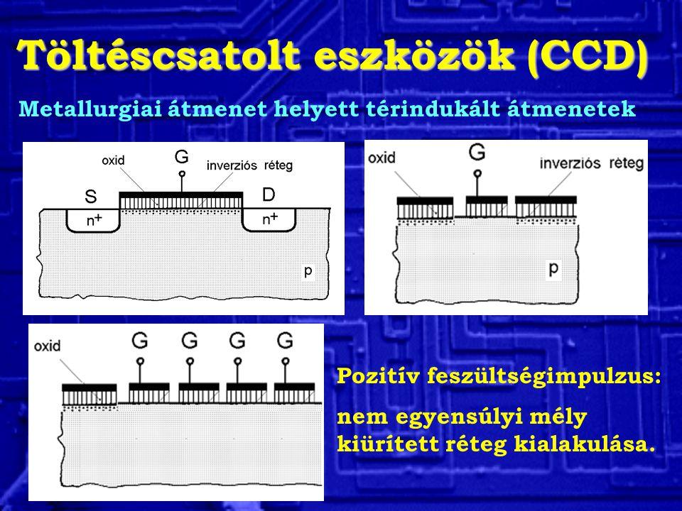 Töltéscsatolt eszközök (CCD) Pozitív feszültségimpulzus: nem egyensúlyi mély kiürített réteg kialakulása.