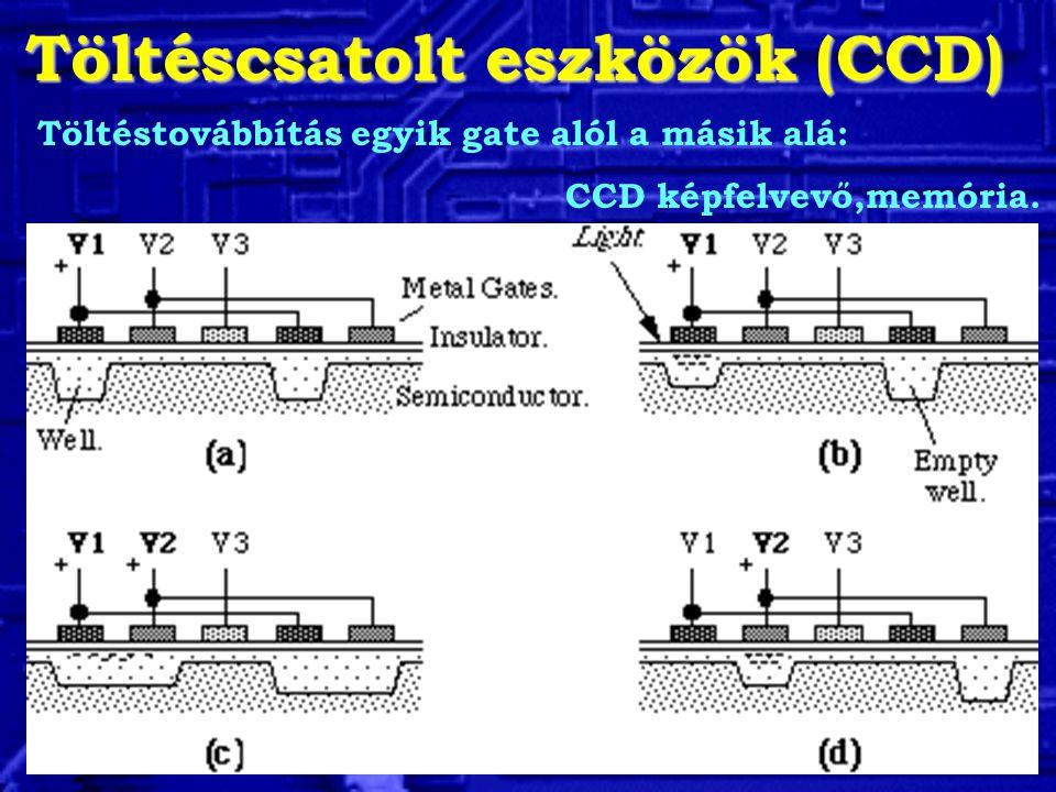 Töltéscsatolt eszközök (CCD) Töltéstovábbítás egyik gate alól a másik alá: CCD képfelvevő,memória.