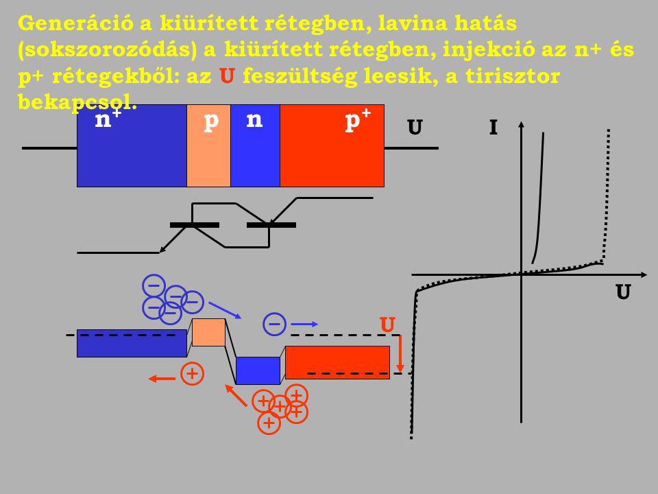 U U I U Generáció a kiürített rétegben, lavina hatás (sokszorozódás) a kiürített rétegben, injekció az n+ és p+ rétegekből: az U feszültség leesik, a tirisztor bekapcsol.