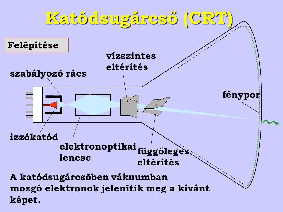 izzókatód szabályozó rács elektronoptikai lencse vízszintes eltérítés függőleges eltérítés Katódsugárcső (CRT) Felépítése fénypor A katódsugárcsõben vákuumban mozgó elektronok jelenítik meg a kívánt képet.