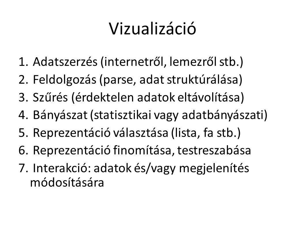 Vizualizáció 1. Adatszerzés (internetről, lemezről stb.) 2.