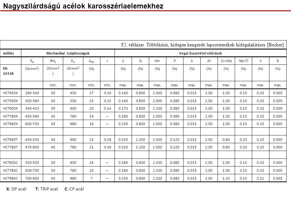 Nagyszilárdságú acélok karosszériaelemekhez F2. táblázat. Többfázisú, hidegen hengerelt lapostermékek hidegalakításra [Becker] JelölésMechanikai tulaj