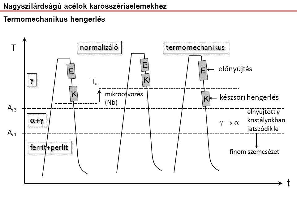 Termomechanikus hengerlés