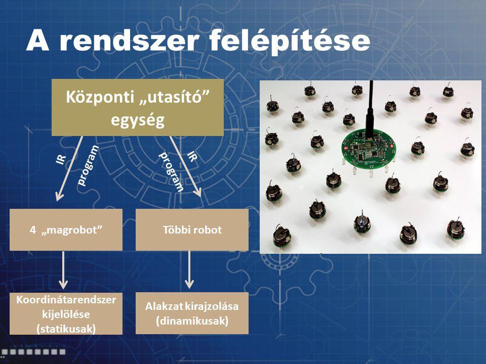 """A rendszer felépítése Központi """"utasító egység IR 4 """"magrobot Többi robot program Koordinátarendszer kijelölése (statikusak) Alakzat kirajzolása (dinamikusak)"""