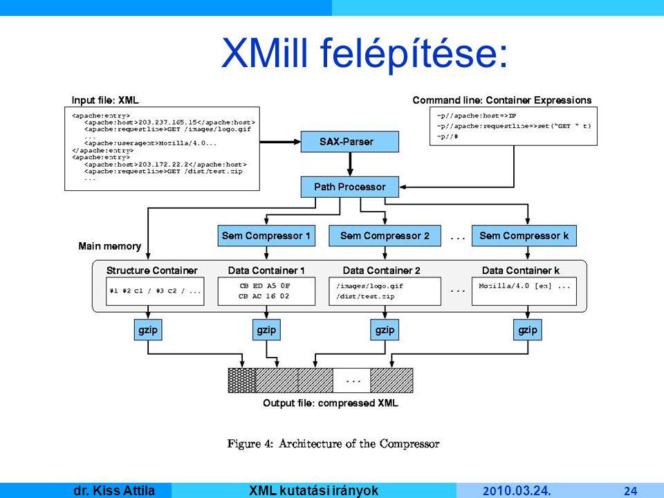 Master Informatique 20 10. 03. 24. 24 dr. Kiss AttilaXML kutatási irányok XMill felépítése: