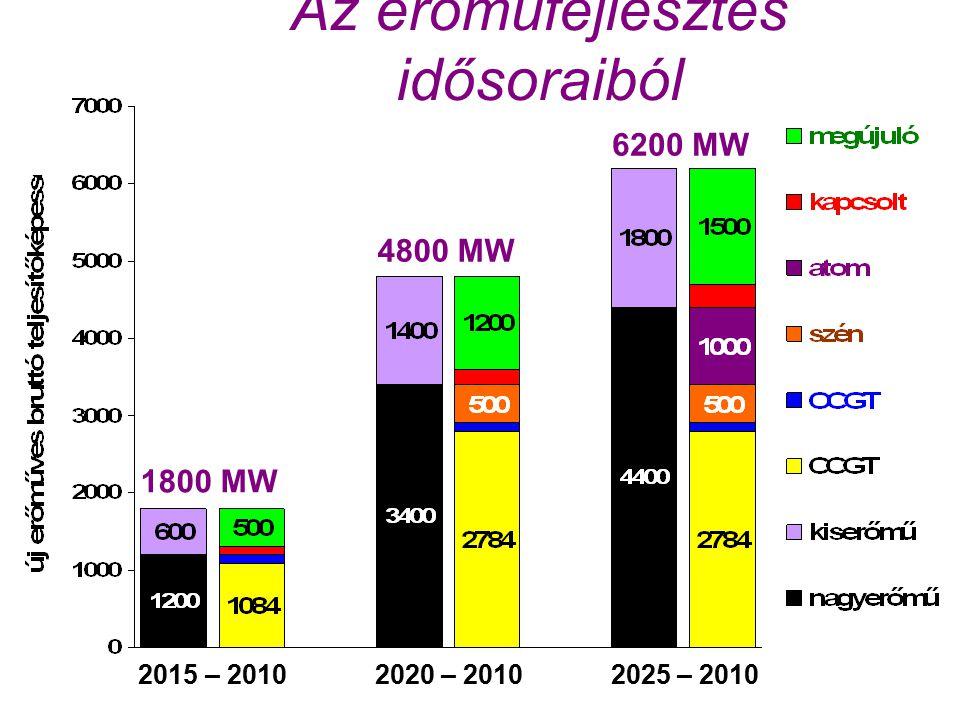 Az erőműfejlesztés idősoraiból 1800 MW 6200 MW 2015 – 2010 2020 – 2010 2025 – 2010 4800 MW