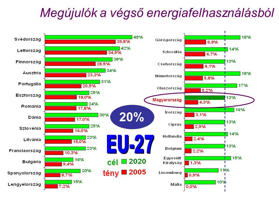 Megújulók a végső energiafelhasználásból Magyarország cél tény 20%