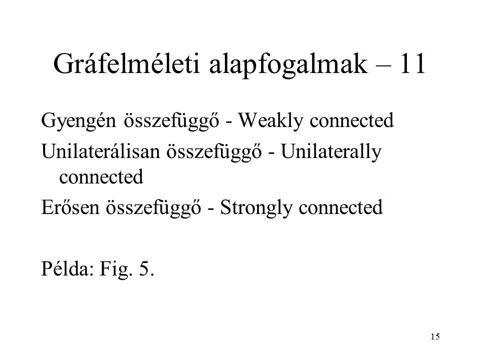 15 Gráfelméleti alapfogalmak – 11 Gyengén összefüggő - Weakly connected Unilaterálisan összefüggő - Unilaterally connected Erősen összefüggő - Strongl