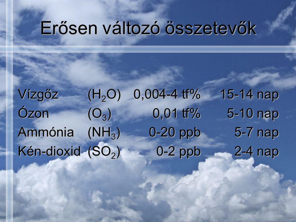 Erősen változó összetevők Vízgőz(H 2 O)0,004-4 tf%15-14 nap Ózon(O 3 )0,01 tf%5-10 nap Ammónia(NH 3 )0-20 ppb5-7 nap Kén-dioxid(SO 2 )0-2 ppb2-4 nap