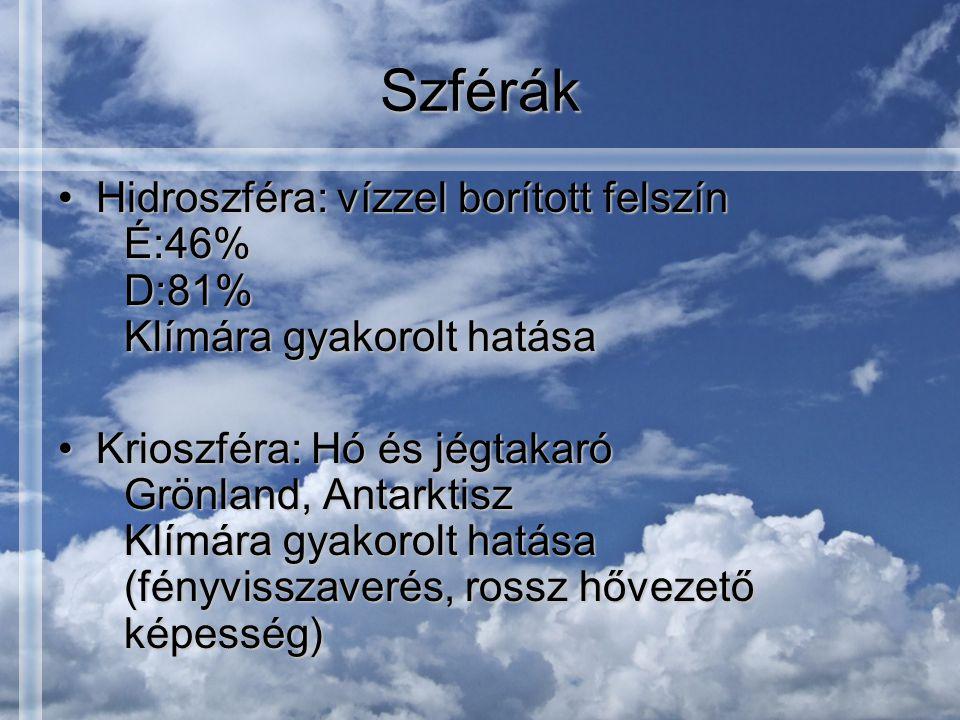 Szférák Hidroszféra: vízzel borított felszín É:46% D:81% Klímára gyakorolt hatásaHidroszféra: vízzel borított felszín É:46% D:81% Klímára gyakorolt hatása Krioszféra: Hó és jégtakaró Grönland, Antarktisz Klímára gyakorolt hatása (fényvisszaverés, rossz hővezető képesség)Krioszféra: Hó és jégtakaró Grönland, Antarktisz Klímára gyakorolt hatása (fényvisszaverés, rossz hővezető képesség)