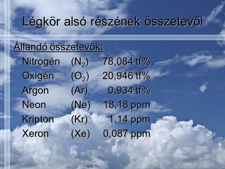 Légkör alsó részének összetevői Állandó összetevők: Nitrogén(N 2 )78,084 tf% Oxigén(O 2 )20,946 tf% Argon(Ar)0,934 tf% Neon(Ne)18,18 ppm Kripton(Kr)1,14 ppm Xeron(Xe)0,087 ppm